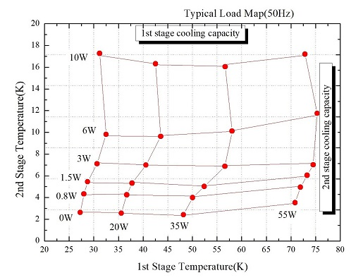 Wykres wydajności chłodzenia dla kriokulera